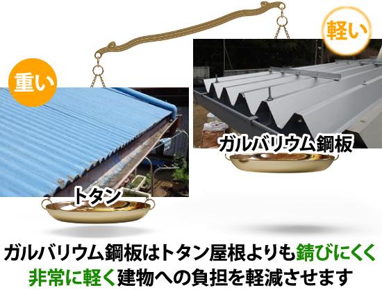 ガルバリウム鋼板はトタン屋根より錆びにくく非常に軽い