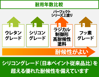 シリコングレード(日本ペイント従来品比)を超える優れた耐候性を備えています