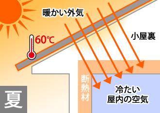 夏は60度近くなった高温の空気が野地板・梁・垂木・棟木等の構造木材を乾燥させ、耐久性を著しく低下させる