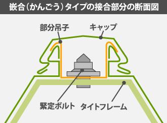 嵌合(かんごう)タイプの接合部分の断面図