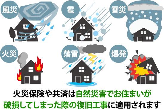 火災保険や共済は自然災害による破損の復旧工事に適用されます
