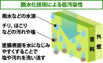 親水化技術による低汚染性