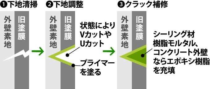 ①下地清掃→②下地調整→③クラック補修