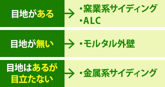 目地がある→・窯業系サイディング・ALC 目地が無い→・モルタル外壁 目地はあるが 目立たない→・金属系サイディング