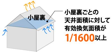 小屋裏ごとの天井面積に対して有効換気面積が1/1600以上
