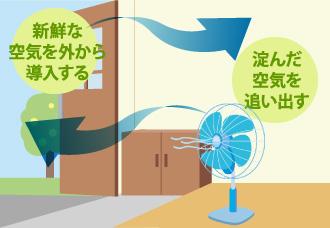 淀んだ空気を 追い出し、新鮮な空気を外から導入する