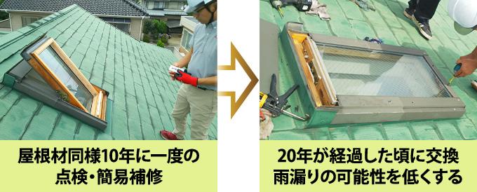 天窓は10年に一度点検・簡易補修し、20年に一度交換しましょう