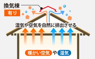換気棟があれば場合湿気や空気を自然に排出