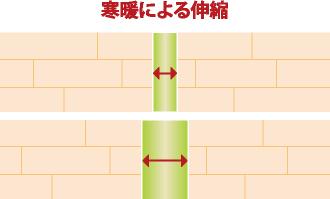 寒暖によるシーリング材の伸縮図