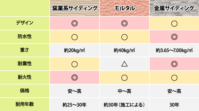 外壁材の比較表