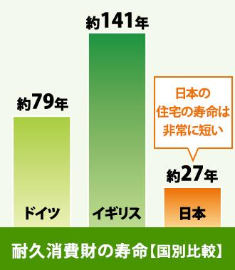 ドイツ、イギリス、日本での耐久消費財の寿命グラフ