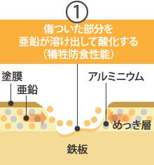 ガルバリウム鋼板の犠牲防食性能と酸化被膜(不動態被膜)1