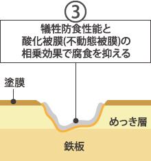 ガルバリウム鋼板の犠牲防食性能と酸化被膜(不動態被膜)3