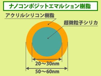 ナノコンポジットエマルション樹脂の特徴