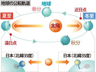 地球の公転軌道を表した図