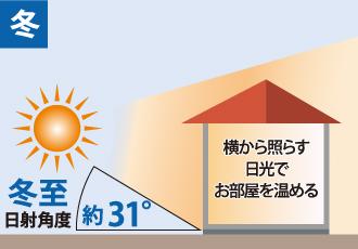 冬の横方向(約31°)から差し込む太陽光をイメージした図
