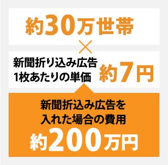 約30万世帯×一部7円で約200万円もの広告費がかかる