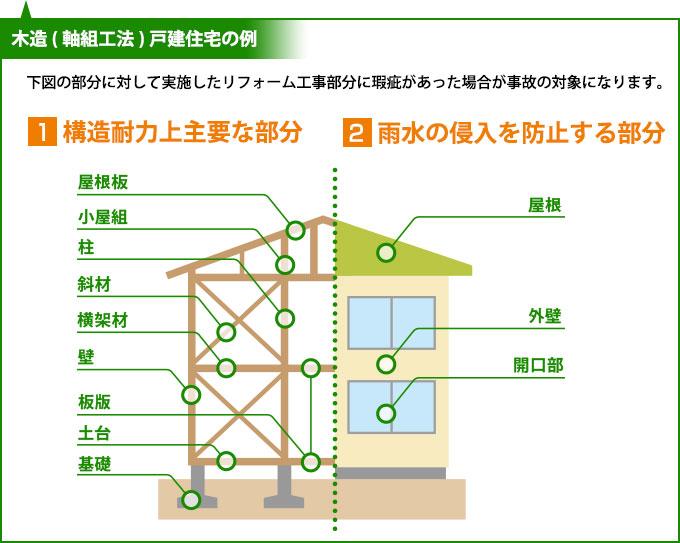 構造耐力上主要な部分と雨水の侵入を防止する部分の説明したイラスト