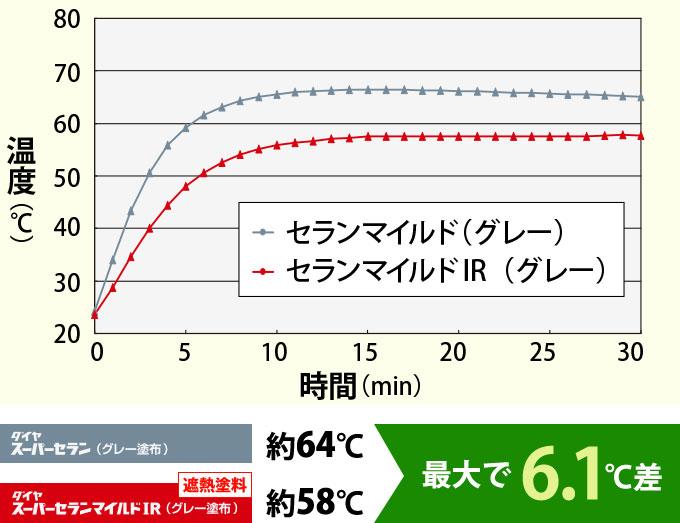 セランマイルドとセランマイルドIRで比較したトタン板の裏面温度の比較グラフ