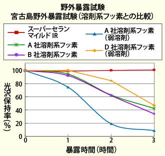 宮古島での野外暴露試験表