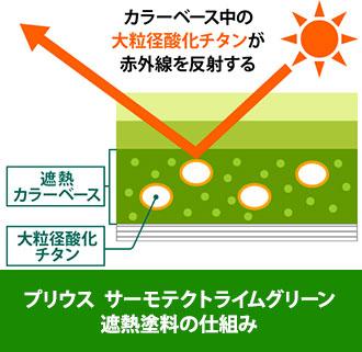 プリウスサーモテクトライムグリーンの遮熱塗料の仕組み