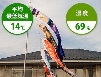 5月は平均最低気温14℃ 湿度69%