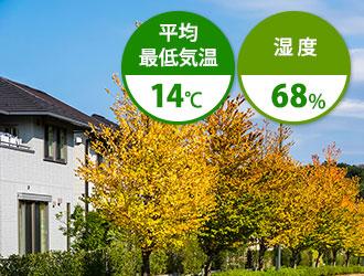 10月は平均最低気温14℃ 湿度68%