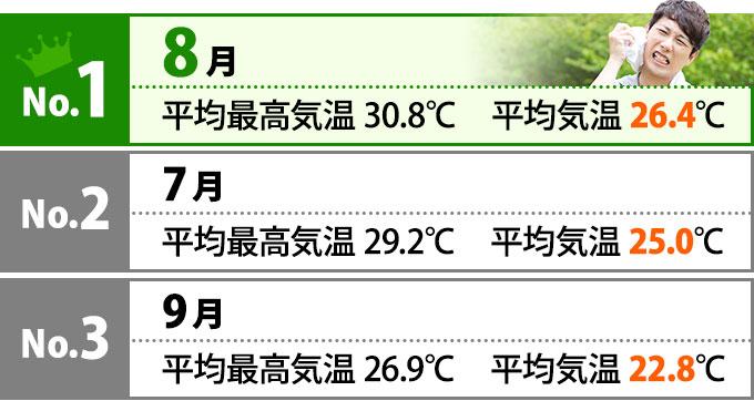 No.1は8月 平均最高気温30.8℃ 平均気温26.4℃、No.2は7月 平均最高気温29.2℃ 平均気温25.0℃、No.3は9月 平均最高気温26.9℃ 平均気温22.8℃