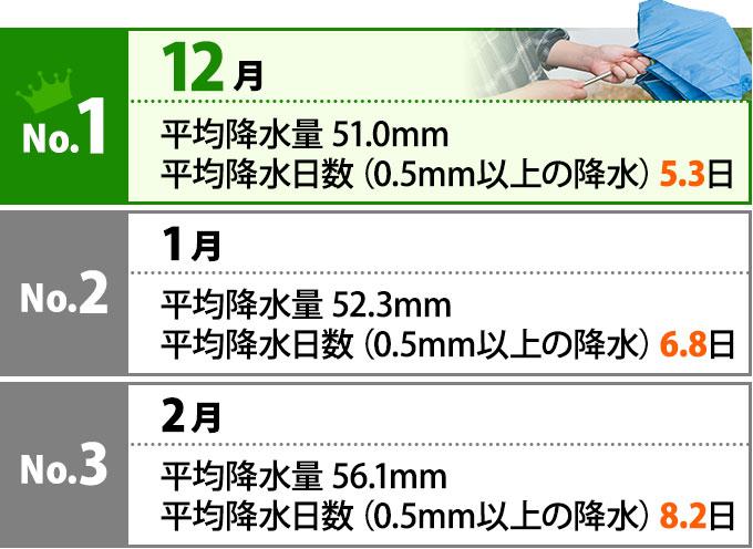 No.1は12月 平均降水量51.0mm 平均降水日数5.3日、No.2は1月 平均降水量52.3mm 平均降水日数6.8日、No.3は2月 平均降水量56.1mm 平均降水日数8.2日